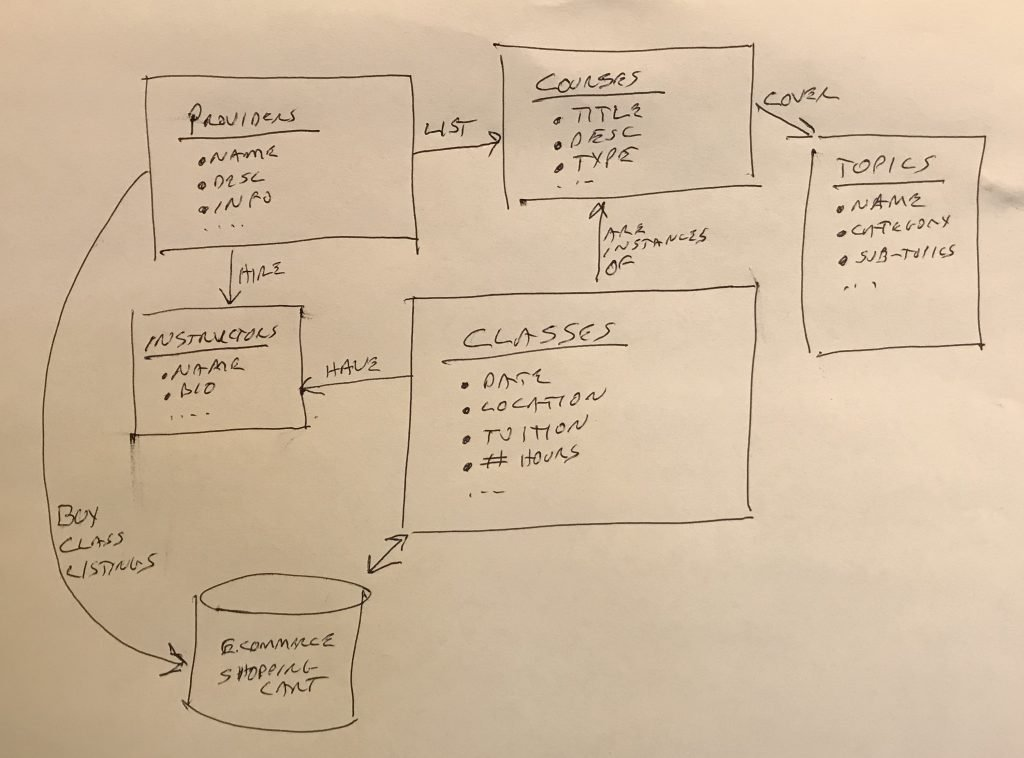simple domain model for the Bodywork U class directory