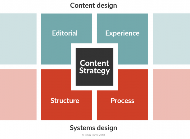 Brain Traffic's content strategy quad diagram