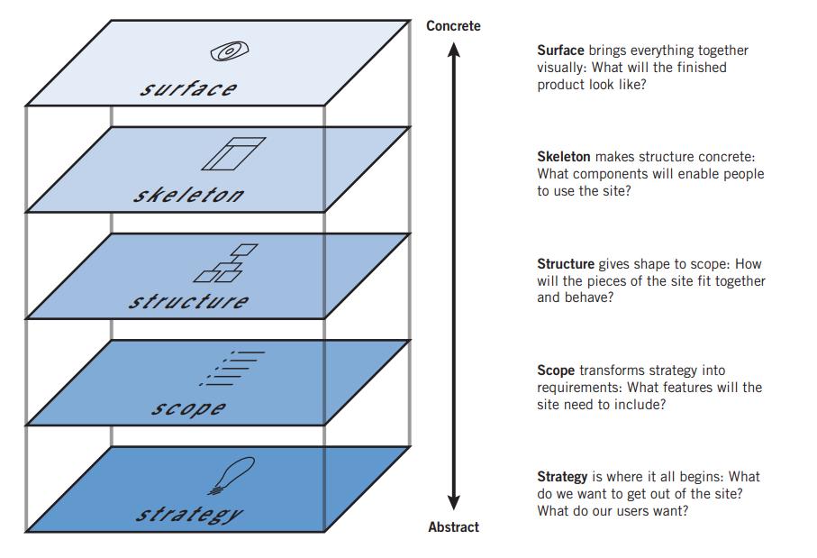 screen shot of Jesse James Garrett's UX layers model